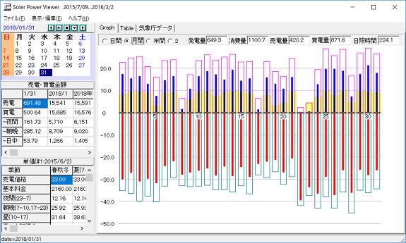 1月の発電量等のデータ