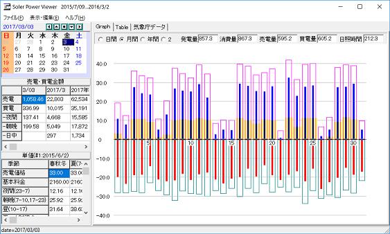 3月のデータ