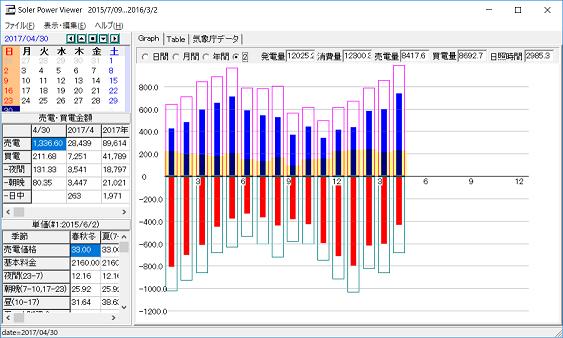 月毎の発電量等のグラフ