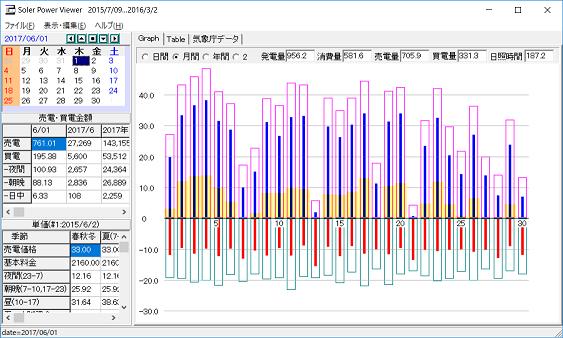 6月の太陽光発電等のデータ