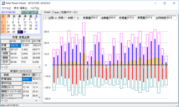 8月の太陽光発電量等のデータ