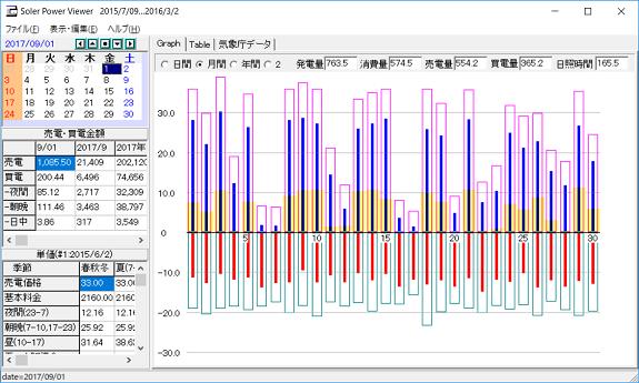 9月の発電量データ