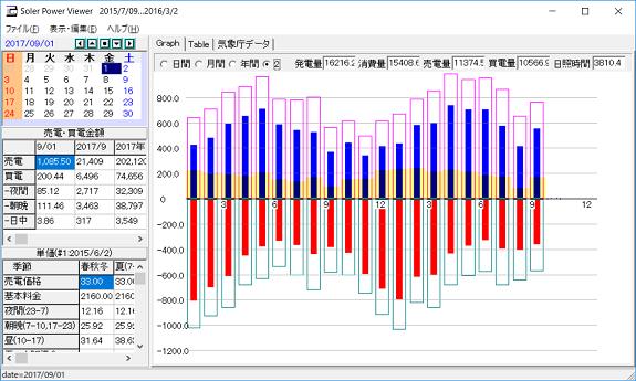 月間発電量データ