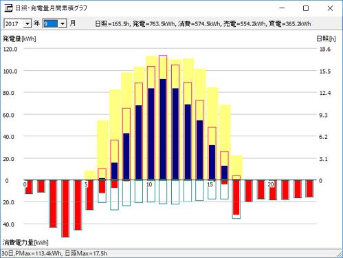 時間帯毎の発電量データ