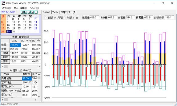 10月の太陽光発電等データ