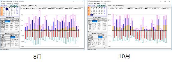 8月と10月の発電量比較
