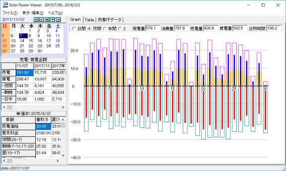 11月の太陽光発電等のデータ