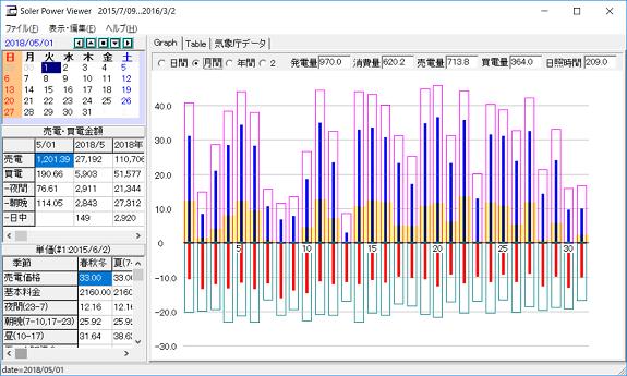 5月の太陽光発電等のデータ
