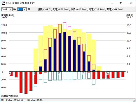 時間帯毎の発電量等のデータ