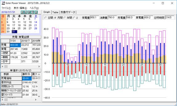 7月の太陽光発電等のデータ
