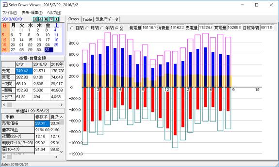 月毎の発電量等のデータ