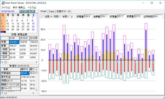 9月の太陽光発電データ