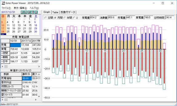 12月の発電量等のデータ