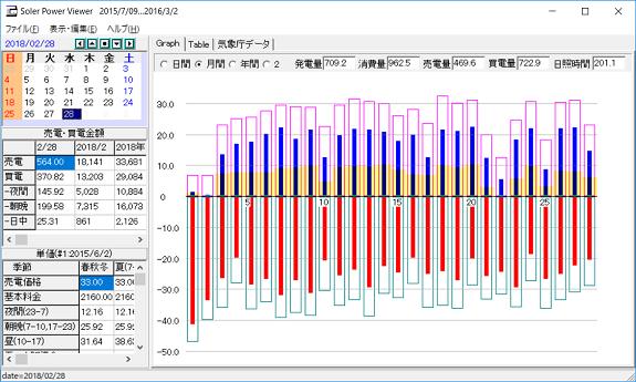 2月の日照、発電量等のデータ