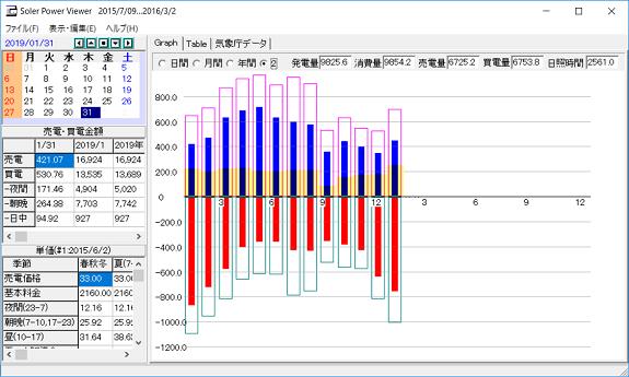 月毎の集計グラフ