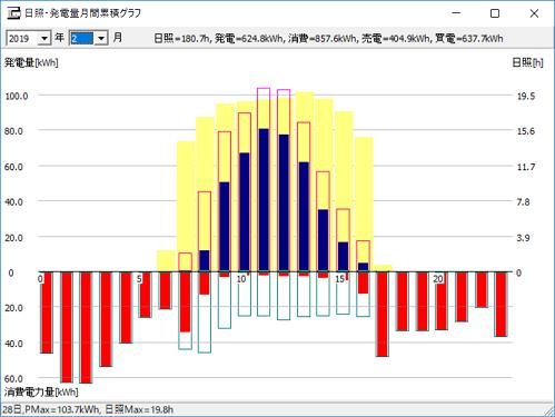 時間帯毎の集計グラフ