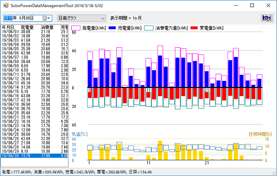 6月の太陽光発電状況